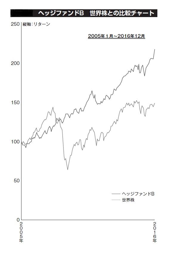 ヘッジファンドB 世界株との比較チャート