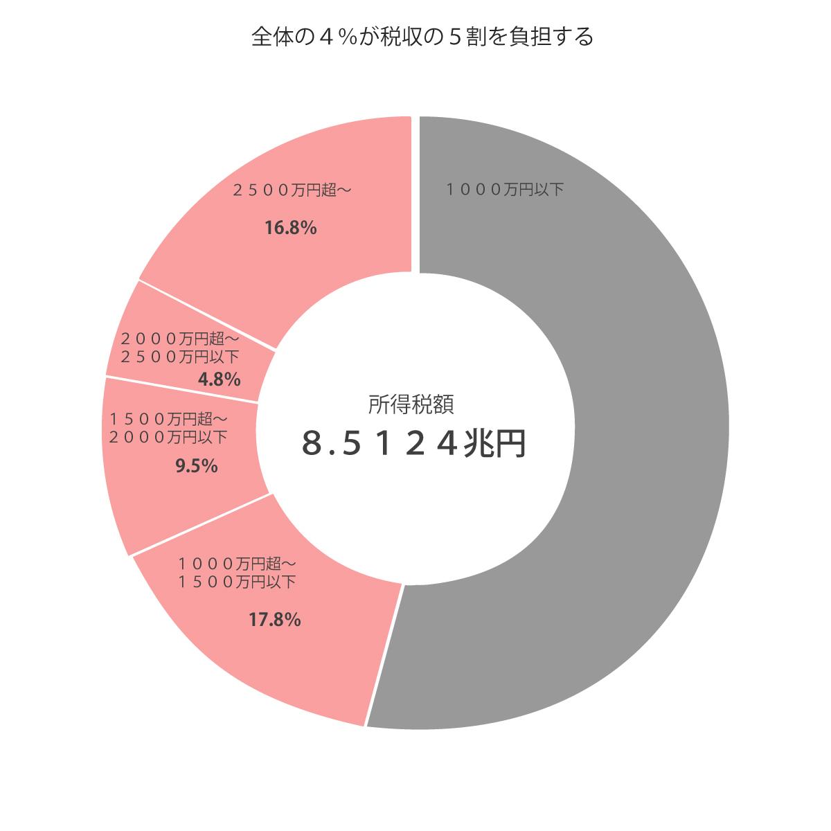 日経新聞-全体の4%が、税収の5割を負担する所得税