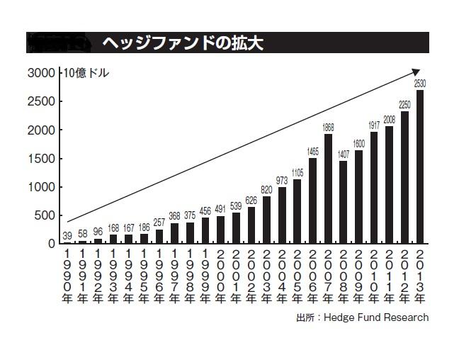 ヘッジファンドの拡大