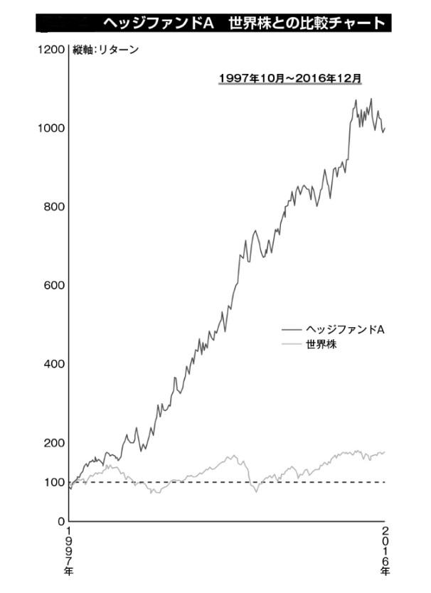 ヘッジファンドA 世界株との比較チャート