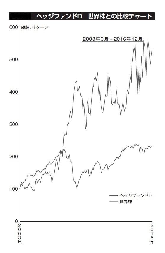 ヘッジファンドD 世界株との比較チャート