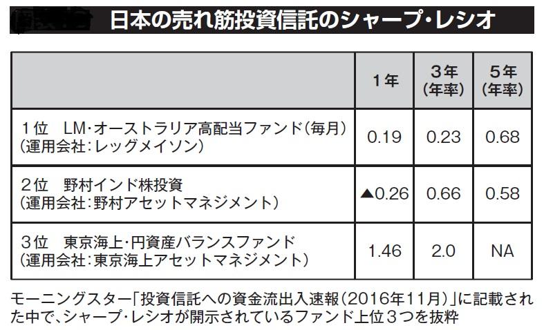 日本の売れ筋投資信託のシャープ・レシオ(HF記事2-1)